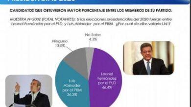 Photo of Leonel y Luis Abinader ganarían candidaturas